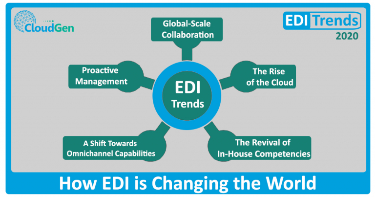 Watch Out for 2020 EDI Trends and How EDI Is Changing the World